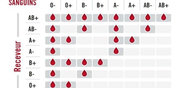 Groupe Sanguin: Voici les personnes les plus exposées au COVID-19